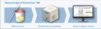 Test principle of FluoroType® NG
